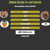 Ruben Baraja vs Javi Garcia h2h player stats