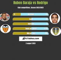 Ruben Baraja vs Rodrigo h2h player stats