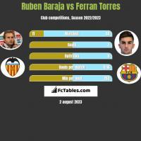 Ruben Baraja vs Ferran Torres h2h player stats