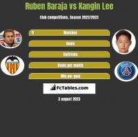 Ruben Baraja vs Kangin Lee h2h player stats
