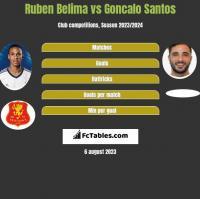 Ruben Belima vs Goncalo Santos h2h player stats