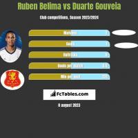 Ruben Belima vs Duarte Gouveia h2h player stats