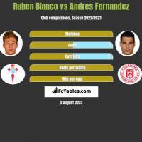 Ruben Blanco vs Andres Fernandez h2h player stats