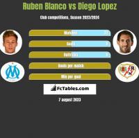 Ruben Blanco vs Diego Lopez h2h player stats