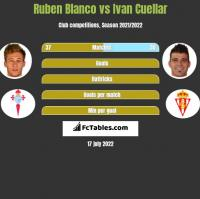 Ruben Blanco vs Ivan Cuellar h2h player stats