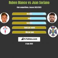 Ruben Blanco vs Juan Soriano h2h player stats