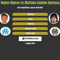 Ruben Blanco vs Mariano Damian Barbosa h2h player stats