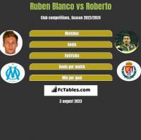 Ruben Blanco vs Roberto h2h player stats
