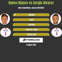Ruben Blanco vs Sergio Alvarez h2h player stats