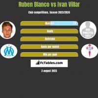 Ruben Blanco vs Ivan Villar h2h player stats