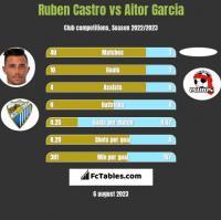 Ruben Castro vs Aitor Garcia h2h player stats