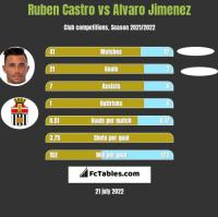 Ruben Castro vs Alvaro Jimenez h2h player stats
