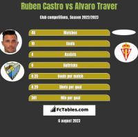 Ruben Castro vs Alvaro Traver h2h player stats