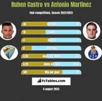 Ruben Castro vs Antonio Martinez h2h player stats