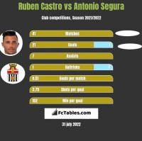 Ruben Castro vs Antonio Segura h2h player stats
