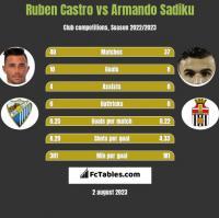 Ruben Castro vs Armando Sadiku h2h player stats