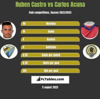 Ruben Castro vs Carlos Acuna h2h player stats
