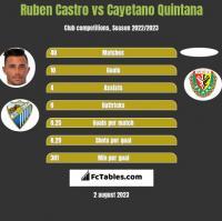 Ruben Castro vs Cayetano Quintana h2h player stats