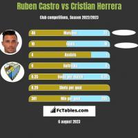 Ruben Castro vs Cristian Herrera h2h player stats