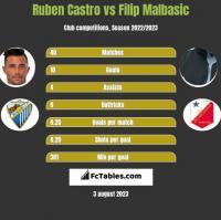 Ruben Castro vs Filip Malbasic h2h player stats