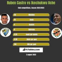 Ruben Castro vs Ikechukwu Uche h2h player stats