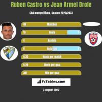 Ruben Castro vs Jean Armel Drole h2h player stats
