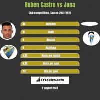 Ruben Castro vs Jona h2h player stats