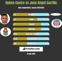 Ruben Castro vs Jose Angel Carrillo h2h player stats