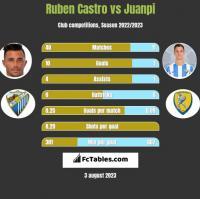 Ruben Castro vs Juanpi h2h player stats