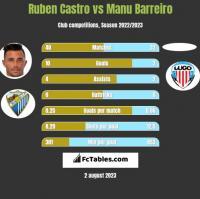 Ruben Castro vs Manu Barreiro h2h player stats