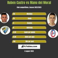 Ruben Castro vs Manu del Moral h2h player stats