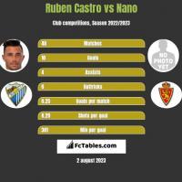 Ruben Castro vs Nano h2h player stats