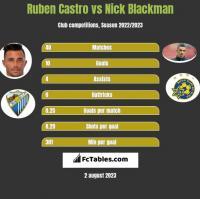 Ruben Castro vs Nick Blackman h2h player stats