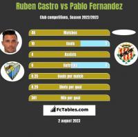 Ruben Castro vs Pablo Fernandez h2h player stats