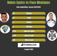 Ruben Castro vs Paco Montanes h2h player stats