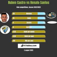 Ruben Castro vs Renato Santos h2h player stats