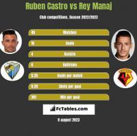 Ruben Castro vs Rey Manaj h2h player stats