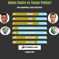 Ruben Castro vs Tomas Pekhart h2h player stats