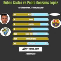 Ruben Castro vs Pedro Gonzales Lopez h2h player stats