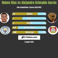 Ruben Dias vs Alejandro Grimaldo Garcia h2h player stats