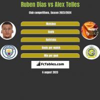 Ruben Dias vs Alex Telles h2h player stats