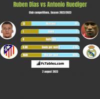 Ruben Dias vs Antonio Ruediger h2h player stats