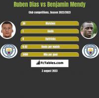 Ruben Dias vs Benjamin Mendy h2h player stats