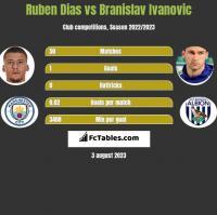 Ruben Dias vs Branislav Ivanovic h2h player stats