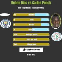 Ruben Dias vs Carlos Ponck h2h player stats