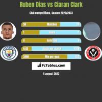 Ruben Dias vs Ciaran Clark h2h player stats