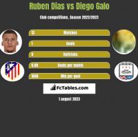 Ruben Dias vs Diego Galo h2h player stats