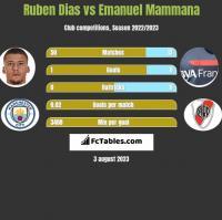 Ruben Dias vs Emanuel Mammana h2h player stats