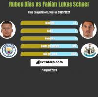 Ruben Dias vs Fabian Lukas Schaer h2h player stats