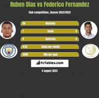 Ruben Dias vs Federico Fernandez h2h player stats